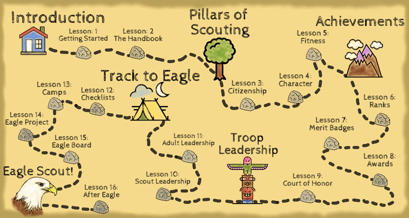 Eagle Scout Method Map